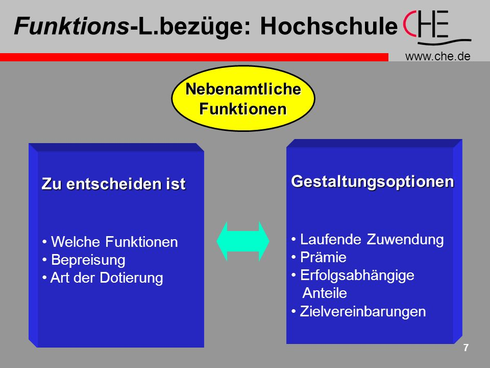 Funktions-L.bezüge: Hochschule