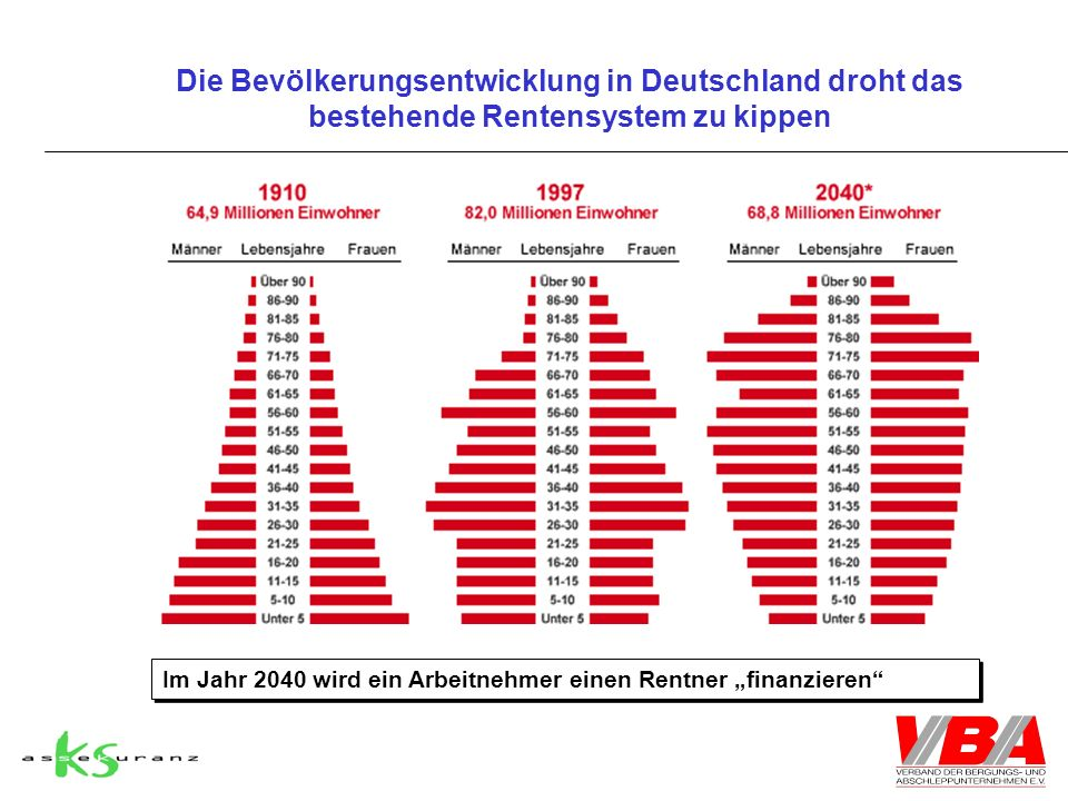 Die Bevölkerungsentwicklung in Deutschland droht das bestehende Rentensystem zu kippen