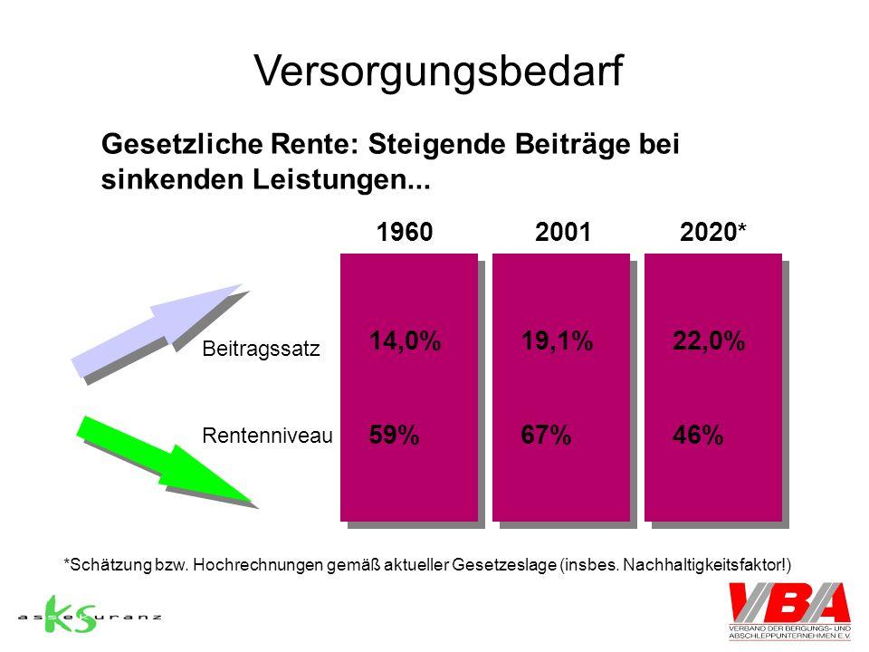 Versorgungsbedarf Gesetzliche Rente: Steigende Beiträge bei