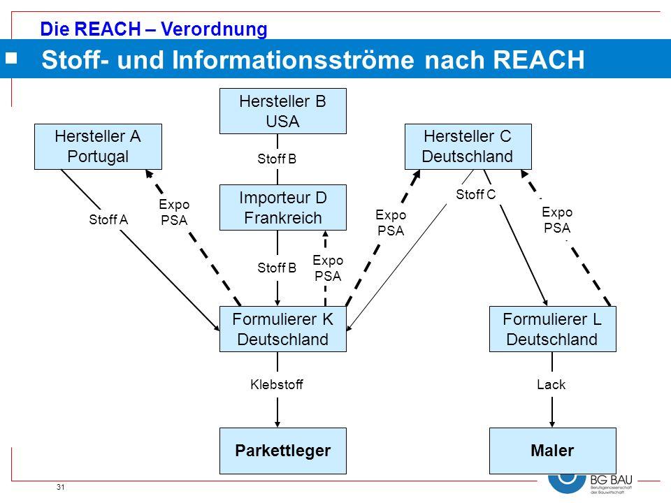 Stoff- und Informationsströme nach REACH