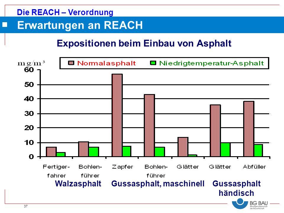 Expositionen beim Einbau von Asphalt
