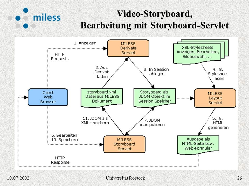Video-Storyboard, Bearbeitung mit Storyboard-Servlet