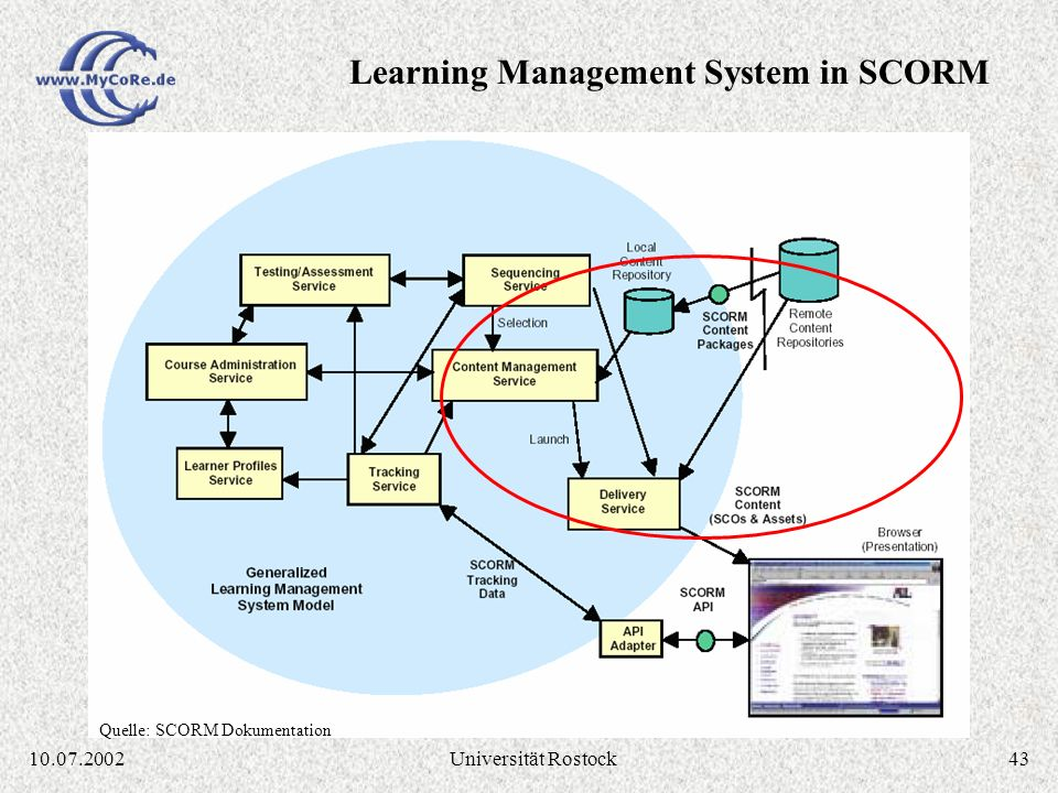 Learning Management System in SCORM