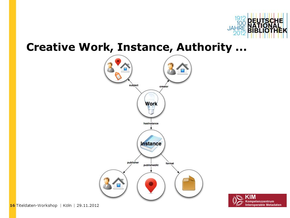 Creative Work, Instance, Authority ...