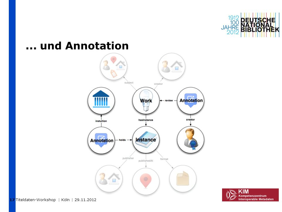 17 ... und Annotation Titeldaten-Workshop | Köln | 29.11.2012