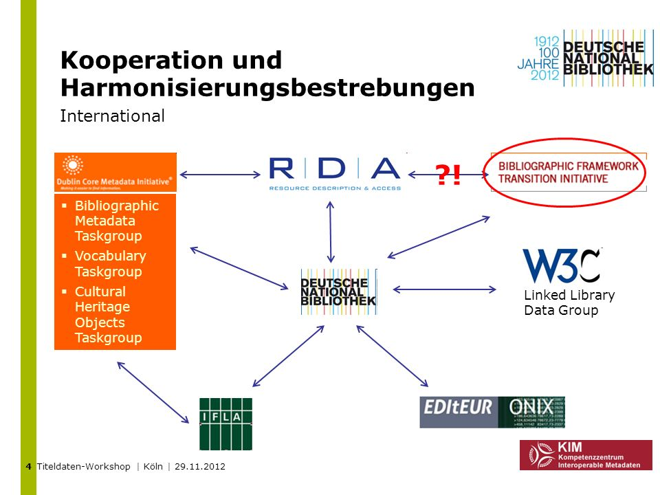 Kooperation und Harmonisierungsbestrebungen International