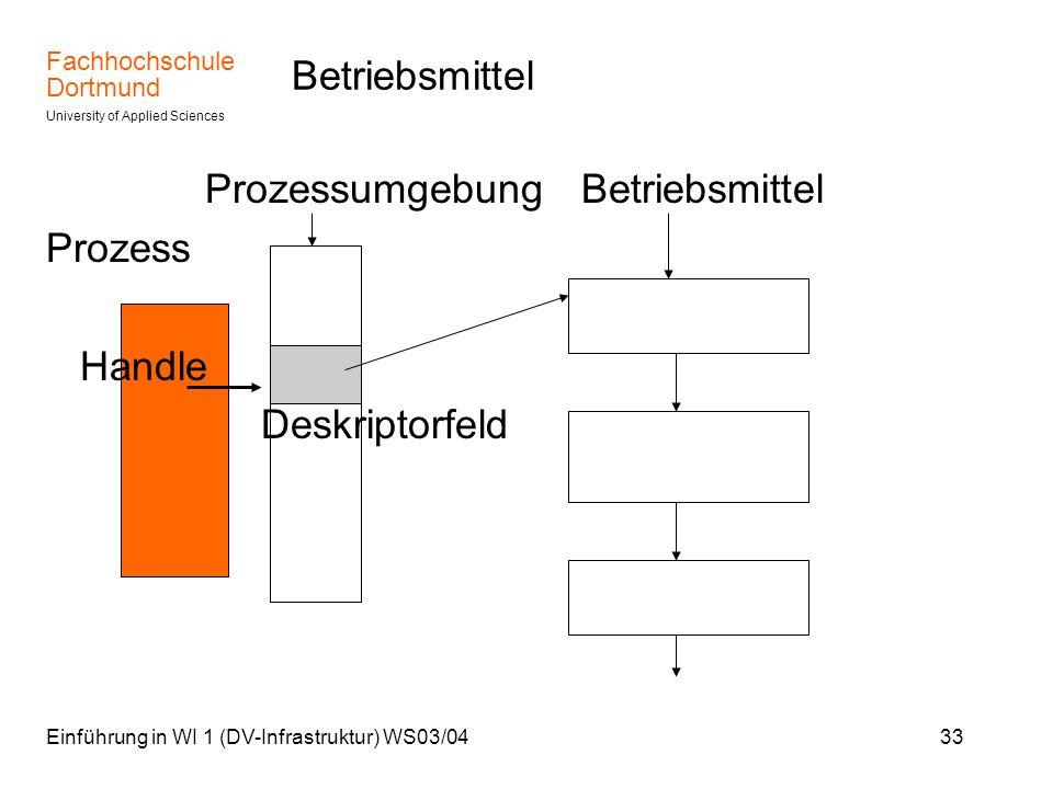 Prozessumgebung Betriebsmittel Prozess Handle Deskriptorfeld