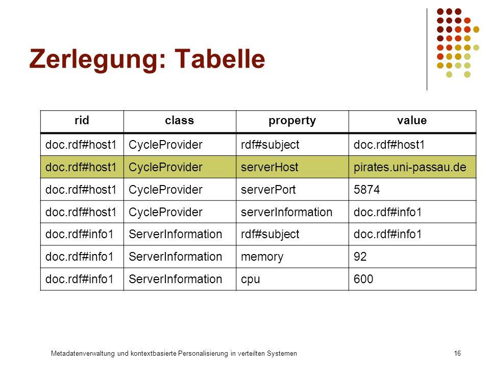 Zerlegung: Tabelle rid class property value doc.rdf#host1