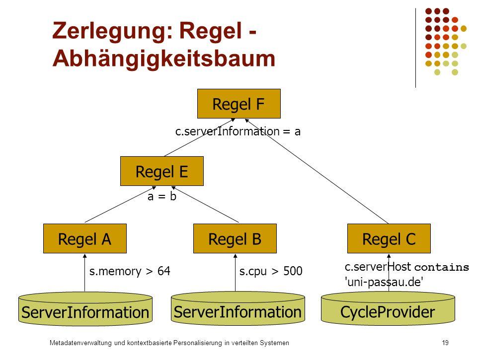 Zerlegung: Regel - Abhängigkeitsbaum