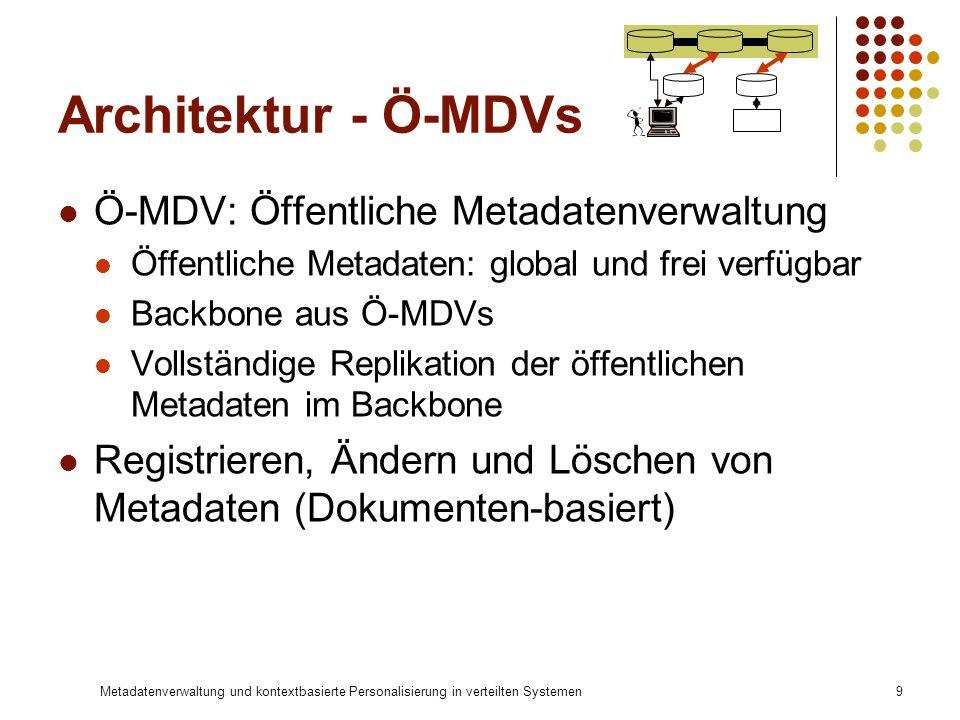 Architektur - Ö-MDVs Ö-MDV: Öffentliche Metadatenverwaltung