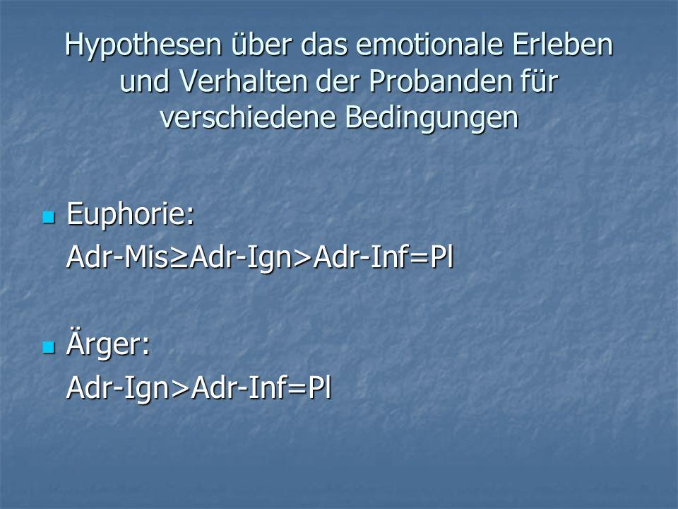 Hypothesen über das emotionale Erleben und Verhalten der Probanden für verschiedene Bedingungen
