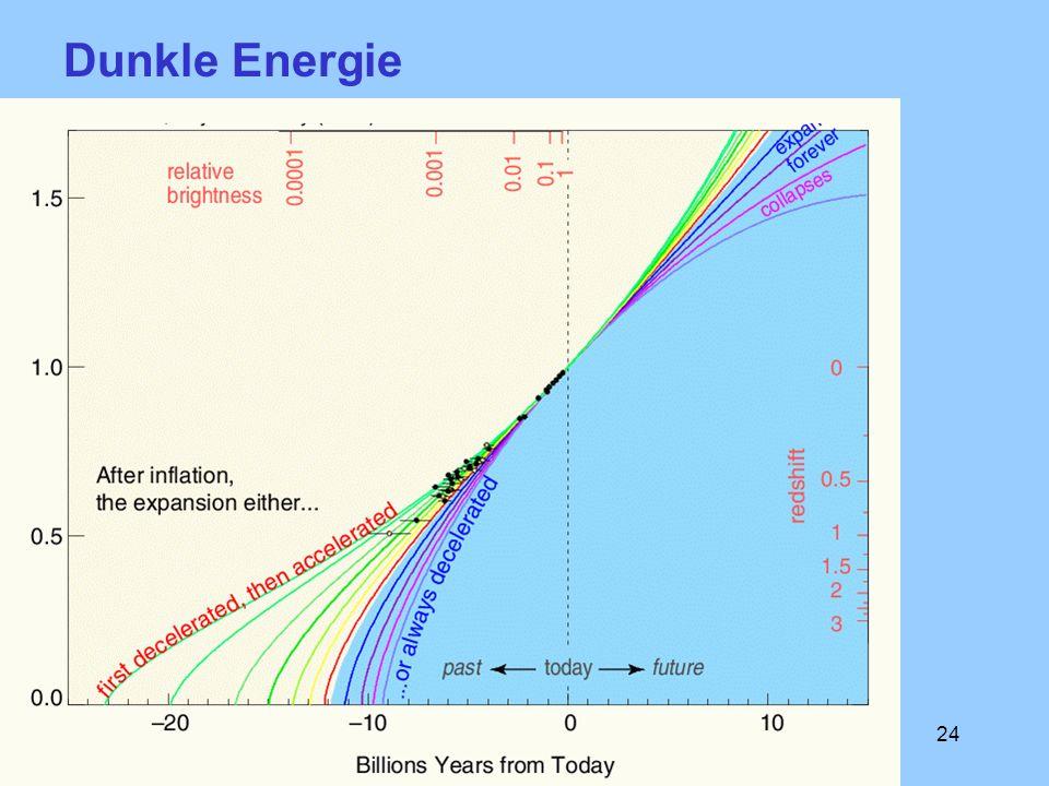 Dunkle Energie Weltalter größer als 10 Mrd. Jahre belegt DE