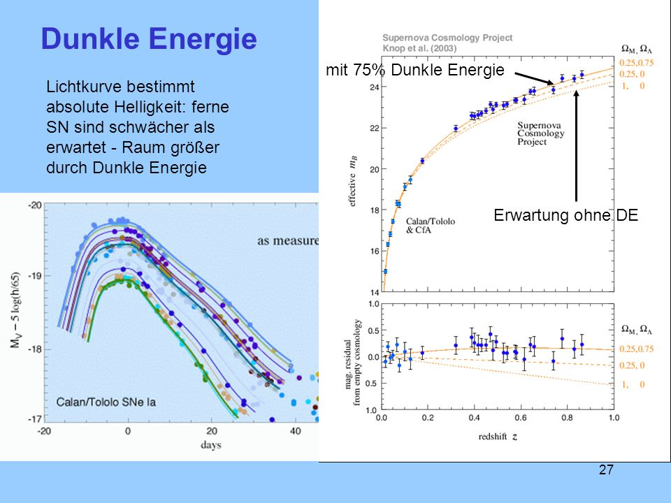 Dunkle Energie mit 75% Dunkle Energie
