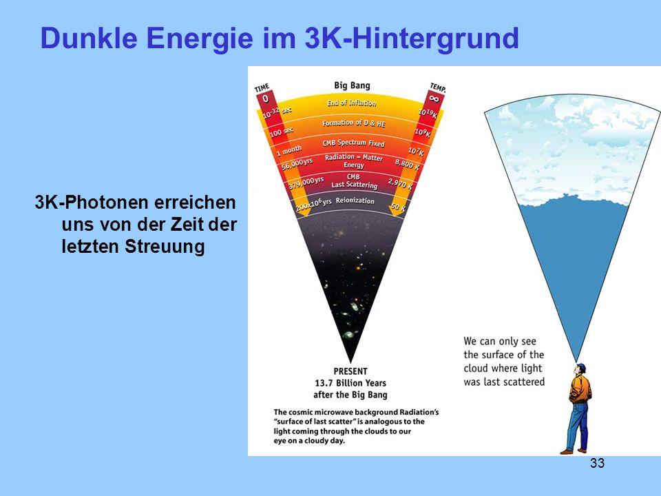 Dunkle Energie im 3K-Hintergrund