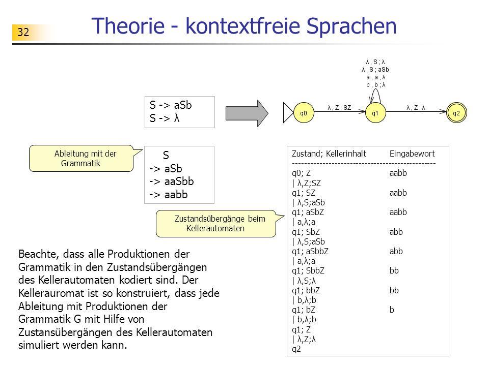 Theorie - kontextfreie Sprachen