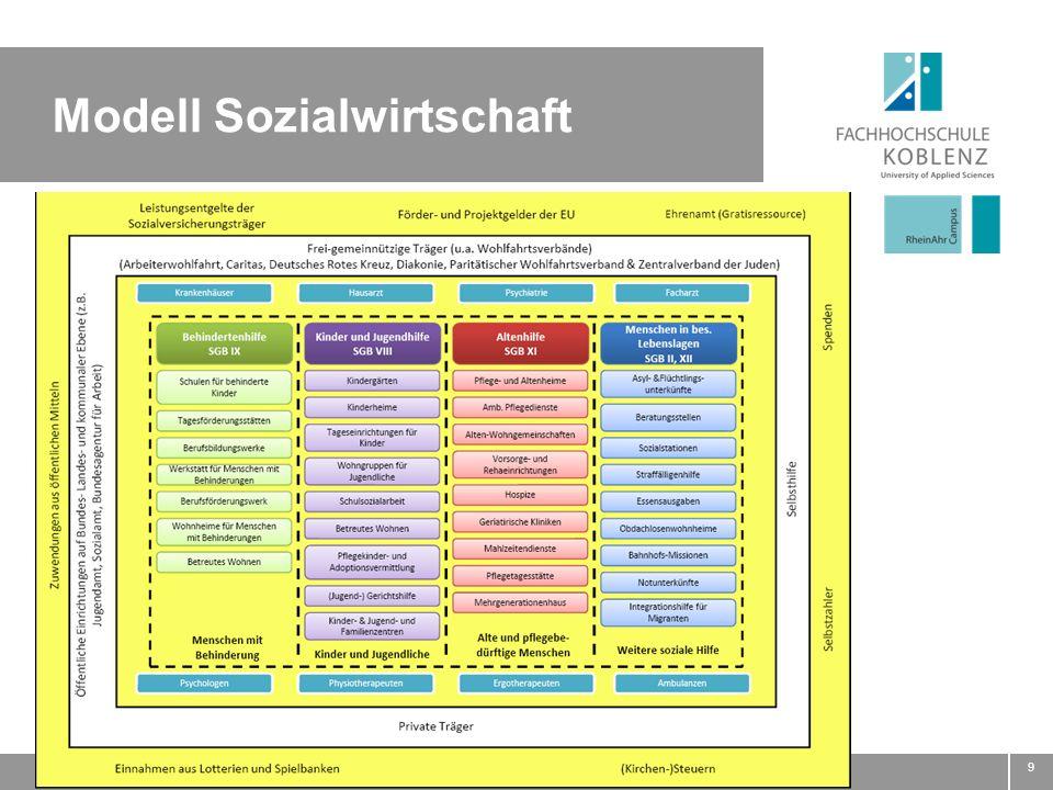 Modell Sozialwirtschaft