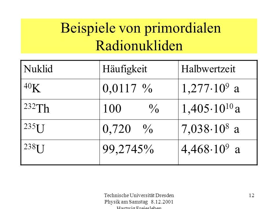 Beispiele von primordialen Radionukliden