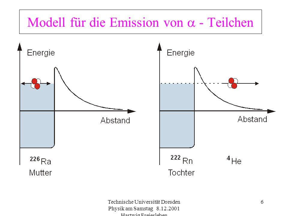 Modell für die Emission von  - Teilchen