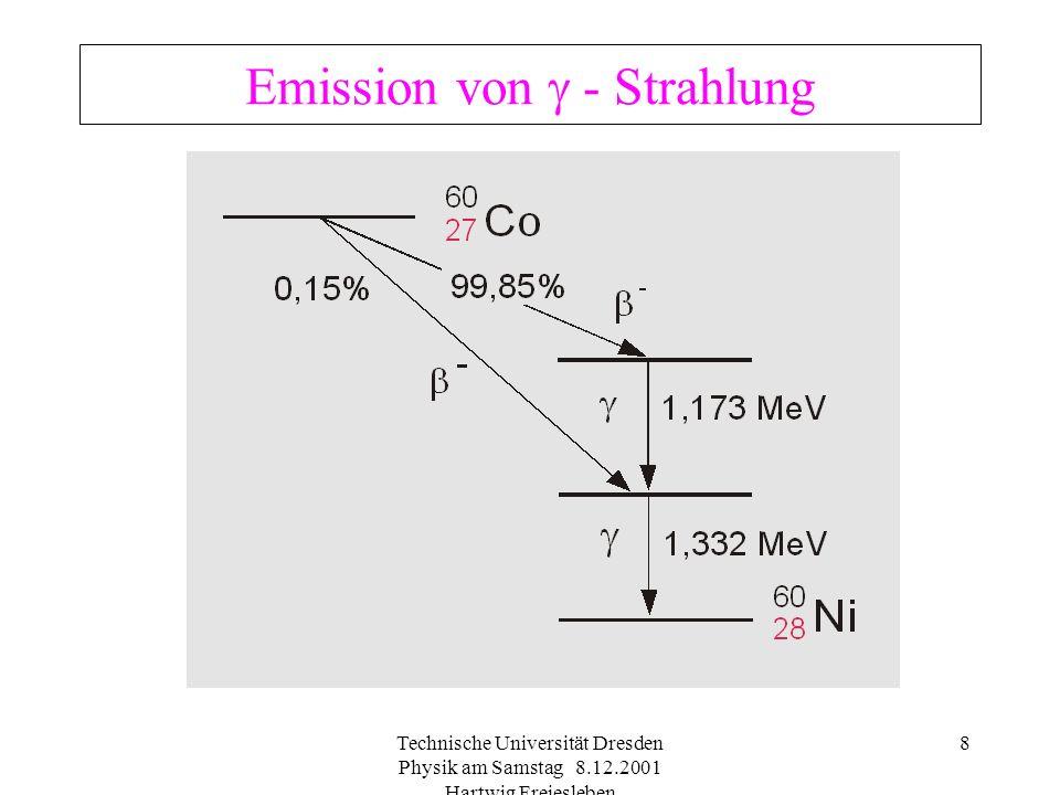 Emission von  - Strahlung