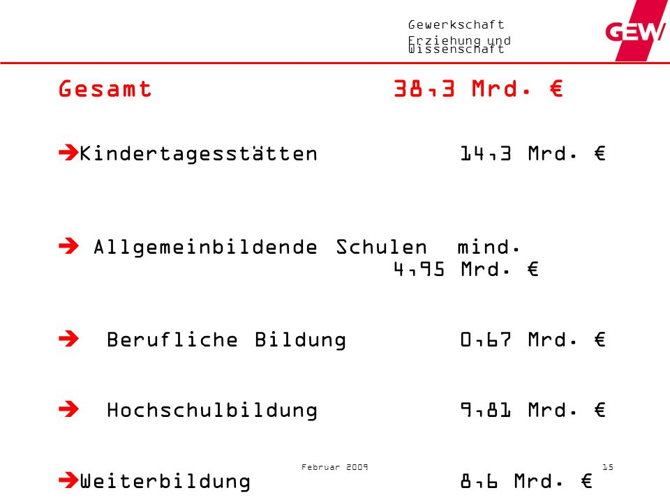 Gesamt 38,3 Mrd. € Kindertagesstätten 14,3 Mrd. €