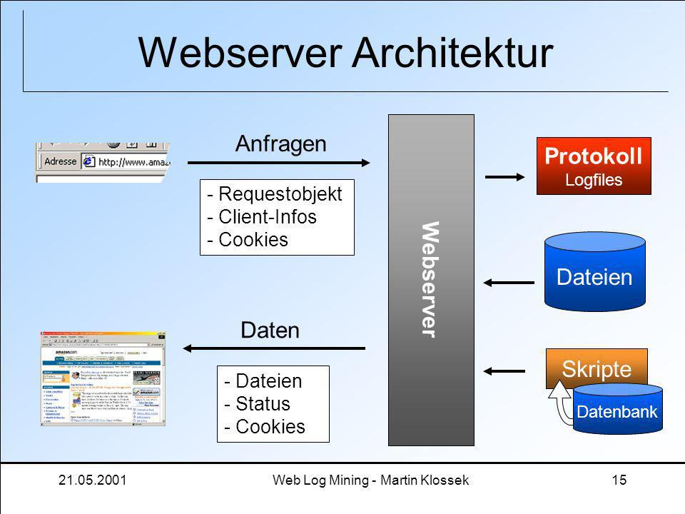 Webserver Architektur