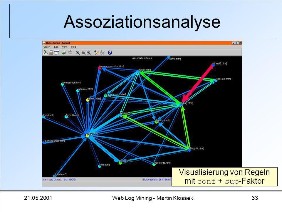 Assoziationsanalyse Visualisierung von Regeln mit conf + sup-Faktor
