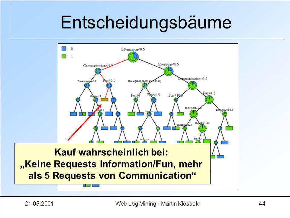 """Entscheidungsbäume Kauf wahrscheinlich bei: """"Keine Requests Information/Fun, mehr. als 5 Requests von Communication"""