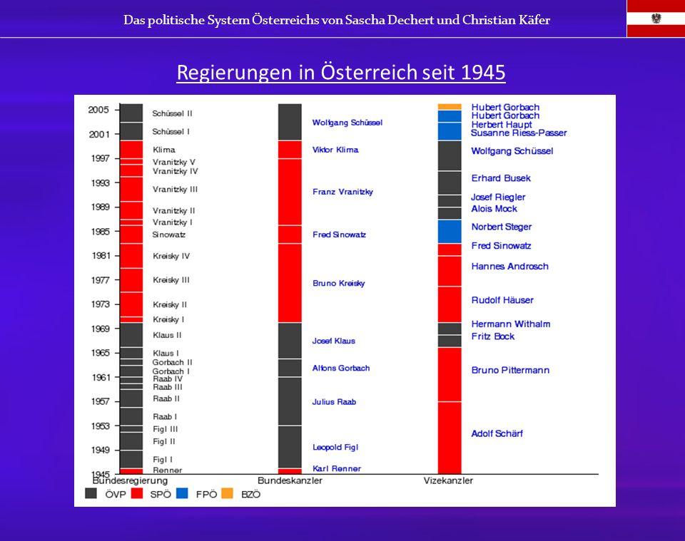 Regierungen in Österreich seit 1945