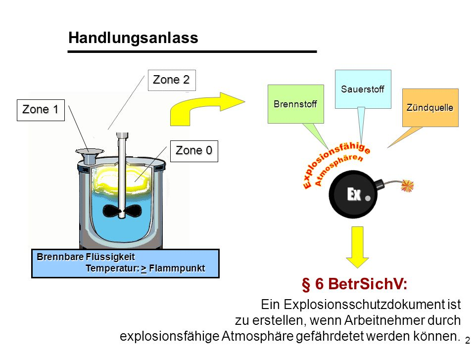Handlungsanlass Ex § 6 BetrSichV: Ein Explosionsschutzdokument ist