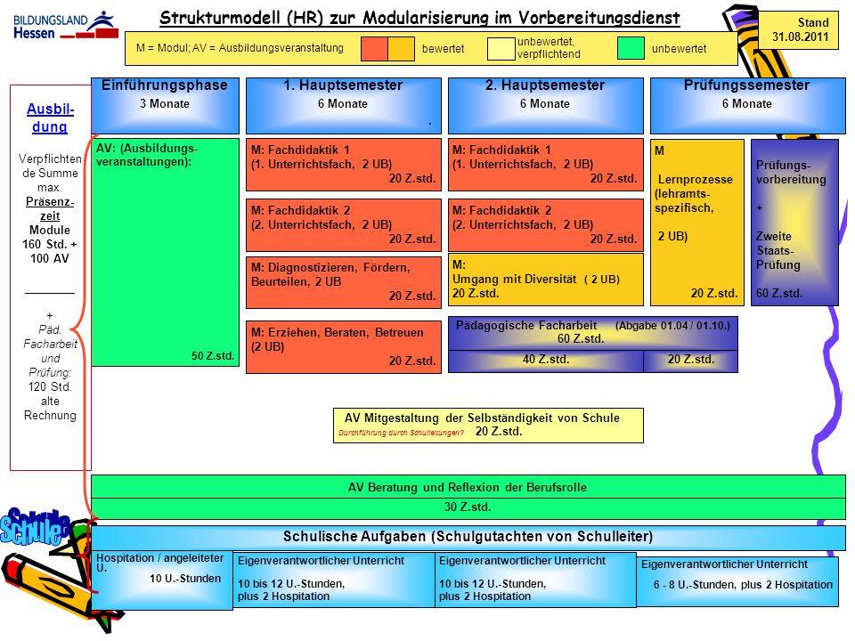 Schule Strukturmodell (HR) zur Modularisierung im Vorbereitungsdienst