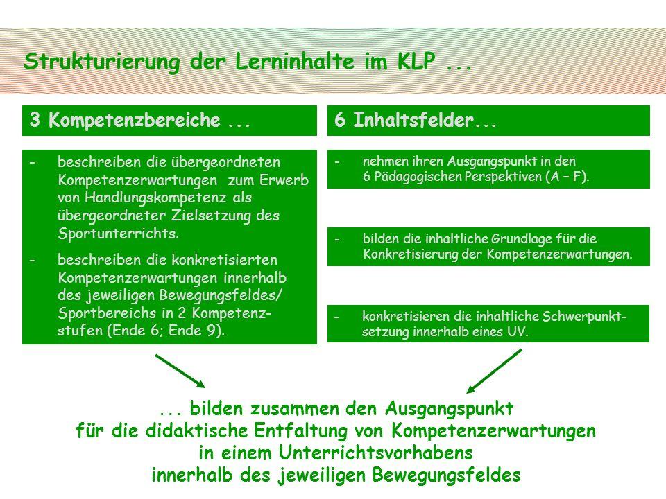 Strukturierung der Lerninhalte im KLP ...