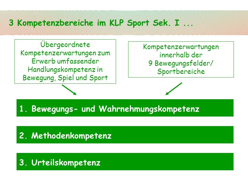 Kompetenzerwartungen innerhalb der 9 Bewegungsfelder/ Sportbereiche
