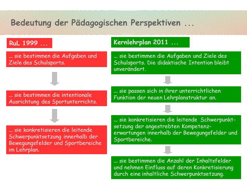 Bedeutung der Pädagogischen Perspektiven ...