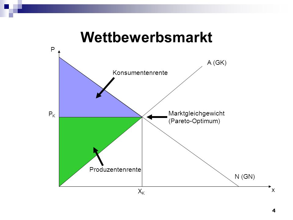 Wettbewerbsmarkt P A (GK) Konsumentenrente