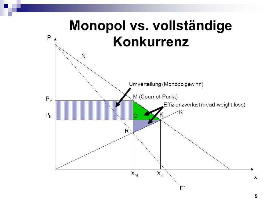 Monopol vs. vollständige Konkurrenz