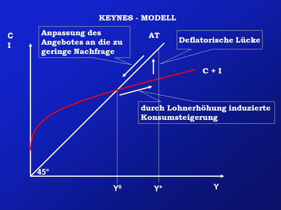 KEYNES - MODELL Anpassung des Angebotes an die zu geringe Nachfrage. C. I. AT. Deflatorische Lücke.