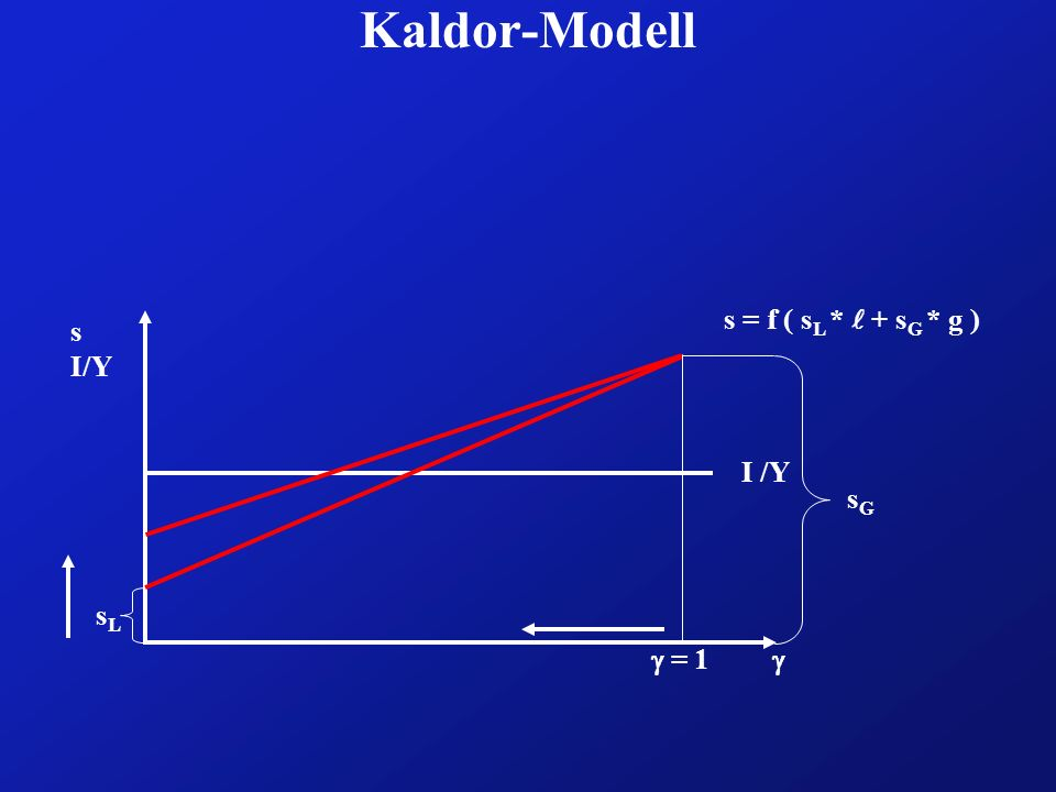 Kaldor-Modell s = f ( sL * l + sG * g ) s I/Y I /Y sG sL  = 1 