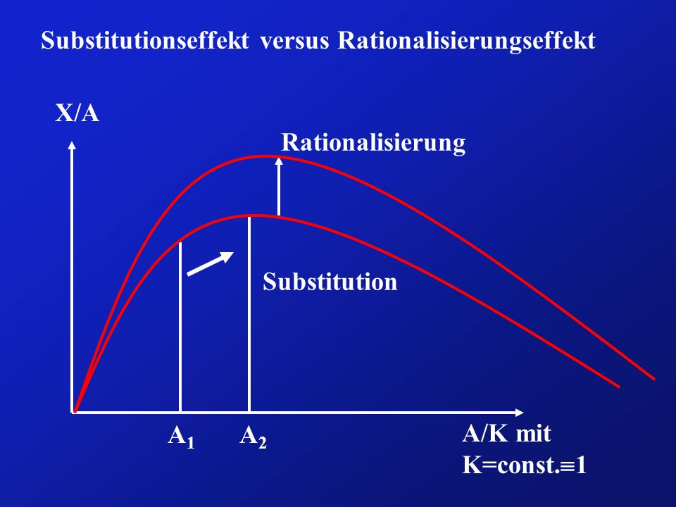 Substitutionseffekt versus Rationalisierungseffekt