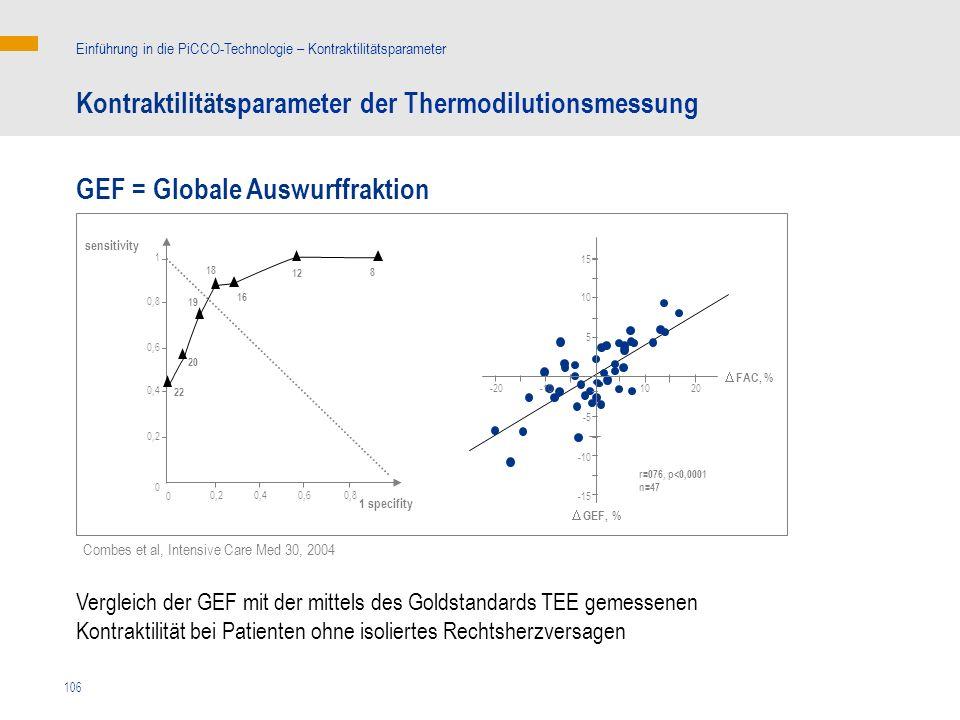 Kontraktilitätsparameter der Thermodilutionsmessung