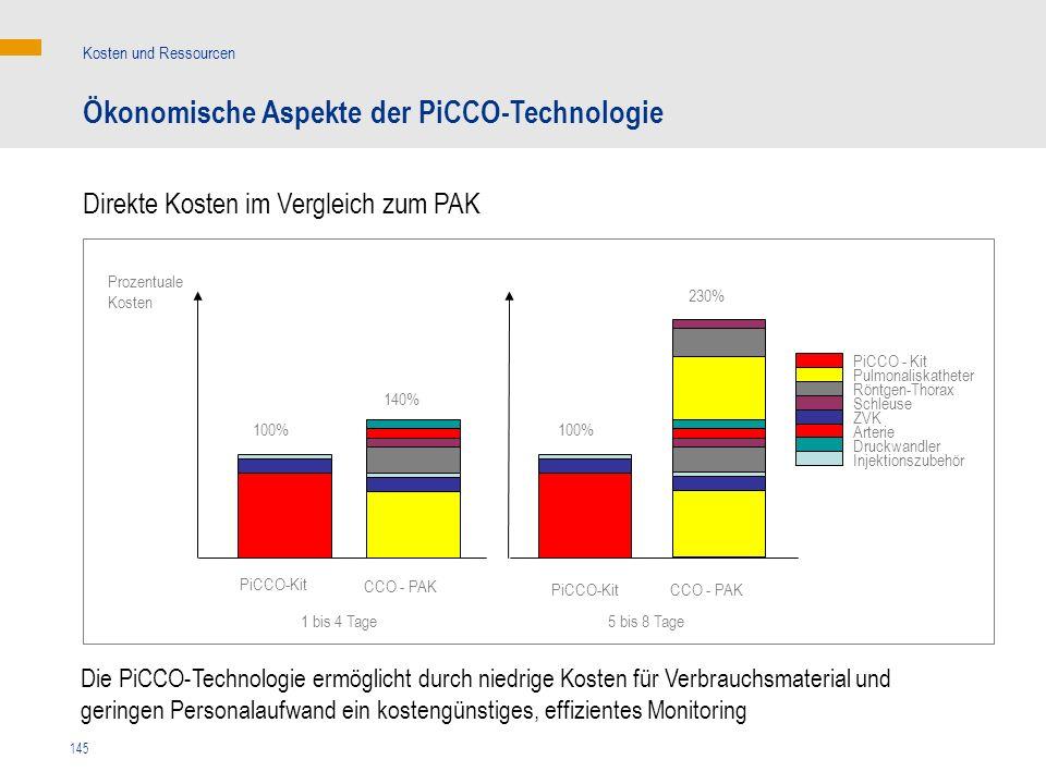 Ökonomische Aspekte der PiCCO-Technologie