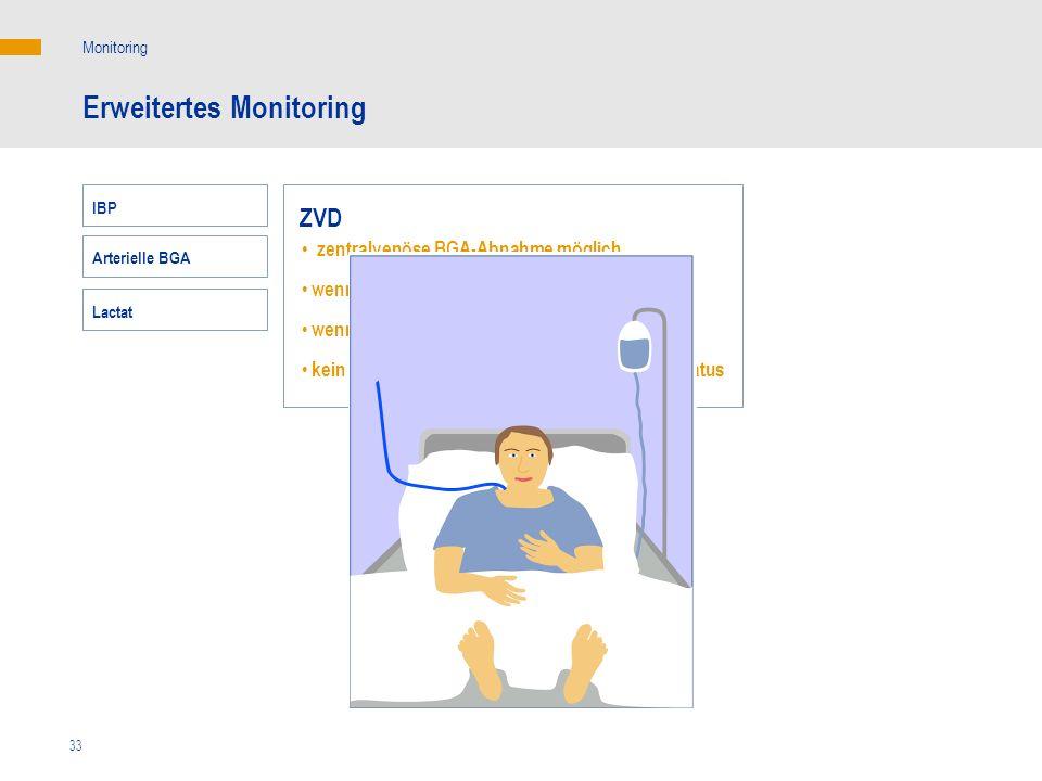 Erweitertes Monitoring