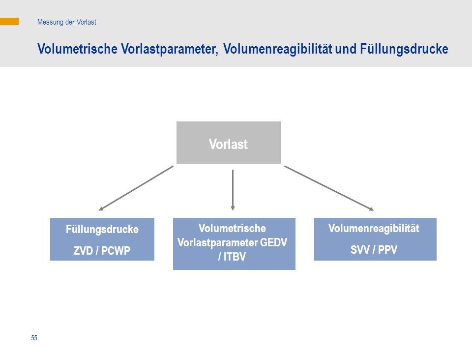 Volumetrische Vorlastparameter GEDV / ITBV