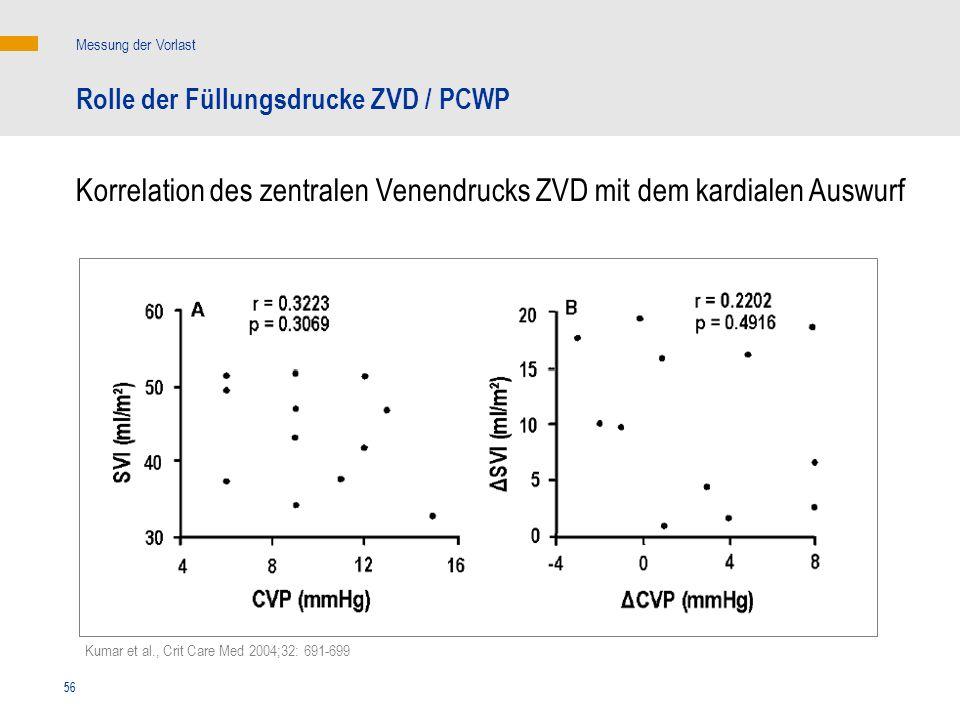 Korrelation des zentralen Venendrucks ZVD mit dem kardialen Auswurf