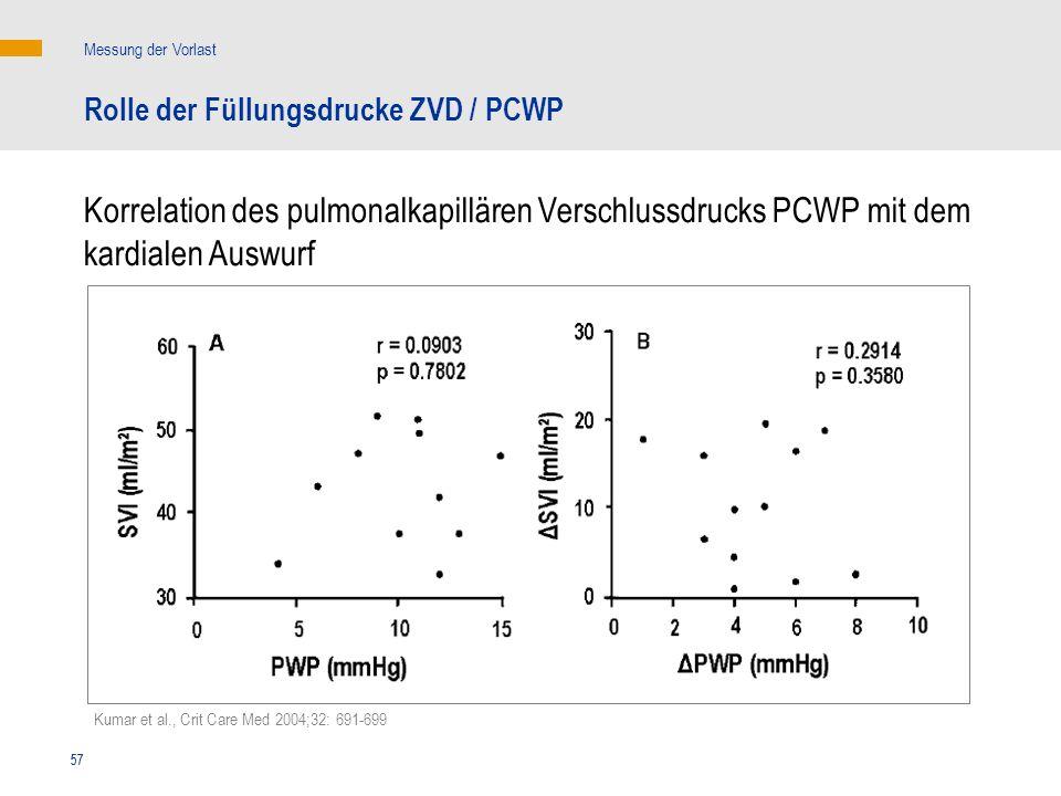 Messung der Vorlast Rolle der Füllungsdrucke ZVD / PCWP. Korrelation des pulmonalkapillären Verschlussdrucks PCWP mit dem kardialen Auswurf.