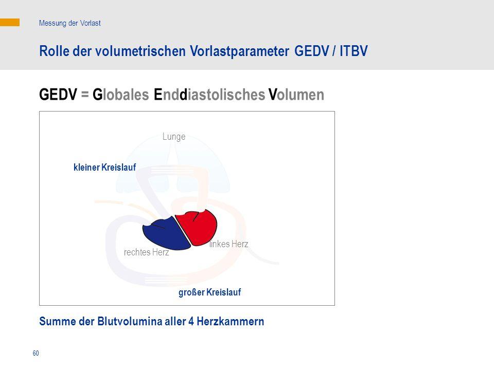 GEDV = Globales Enddiastolisches Volumen