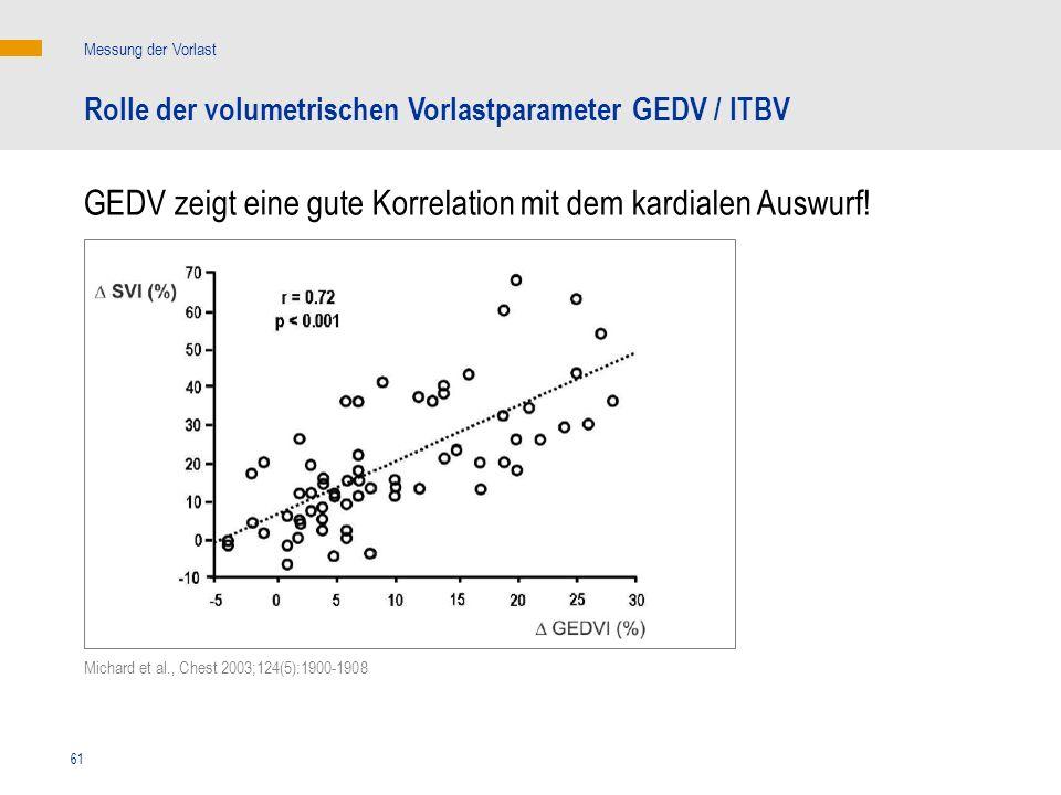 GEDV zeigt eine gute Korrelation mit dem kardialen Auswurf!