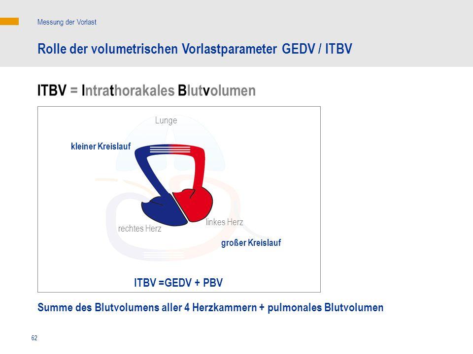 ITBV = Intrathorakales Blutvolumen
