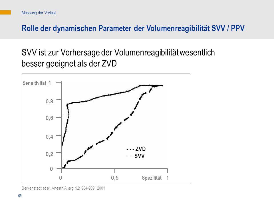 Messung der VorlastRolle der dynamischen Parameter der Volumenreagibilität SVV / PPV.