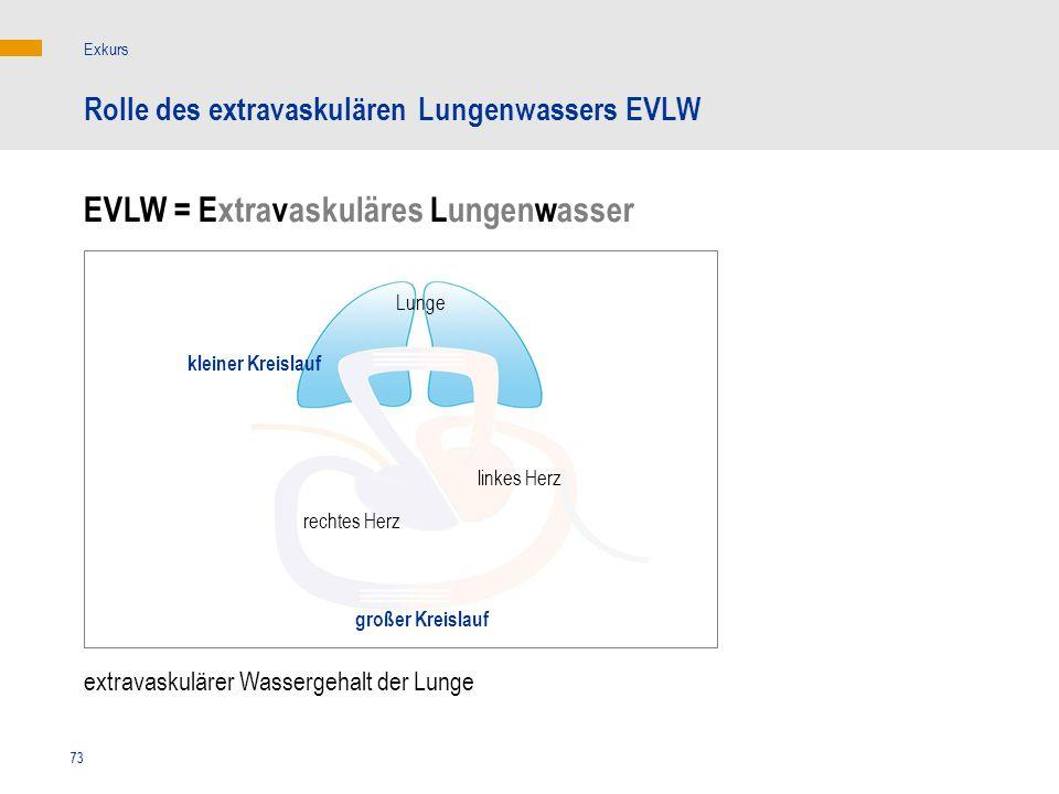 EVLW = Extravaskuläres Lungenwasser