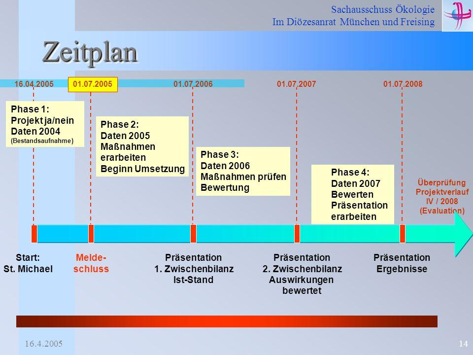 Zeitplan Phase 1: Projekt ja/nein Daten 2004 Phase 2: Daten 2005